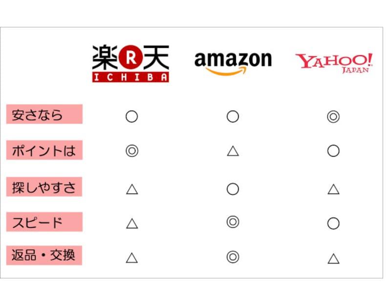 ネット通販比較!楽天・Amazon・Yahoo!…3大ネット通販のポイントや送料、配送スピードで賢く使い分け
