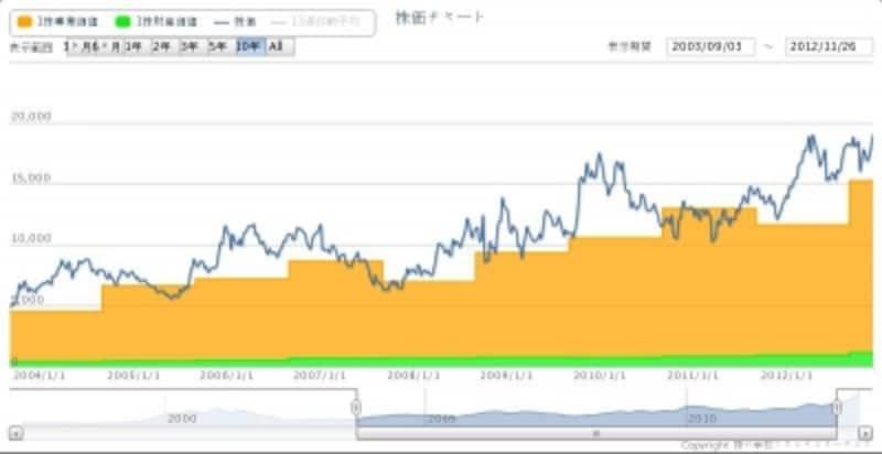 【図undefinedファーストリテイリングの当期純利益と株価の推移】(出所:バリューチャート)