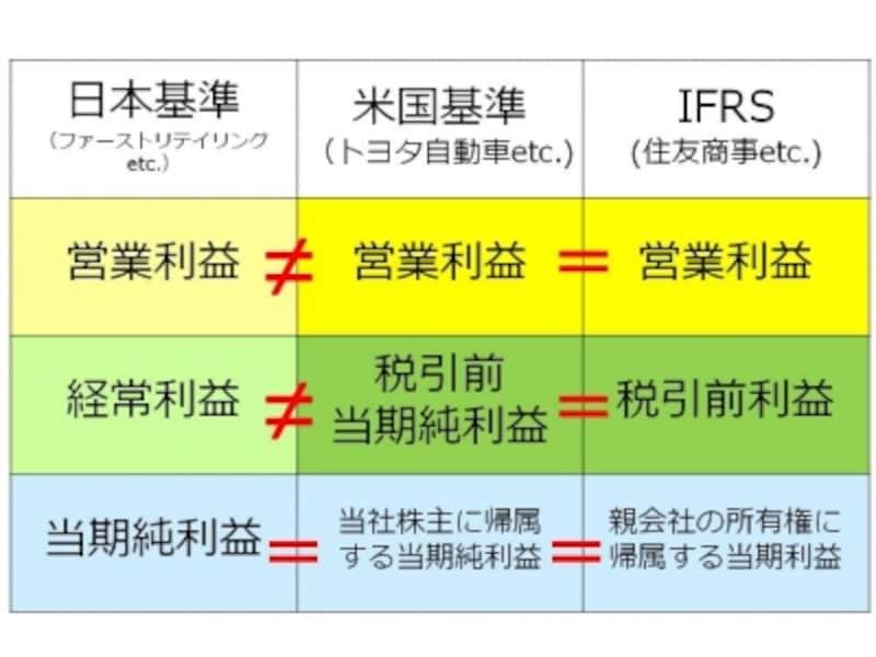 【図undefined日本基準VS米国基準VSIFRSundefined~各種利益~】