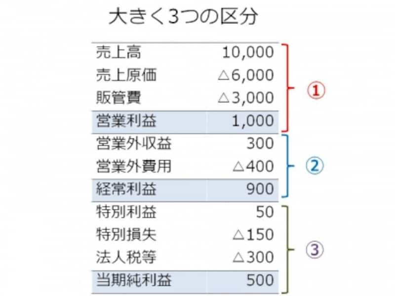 【図undefined営業利益・経常利益・当期純利益が大切!】