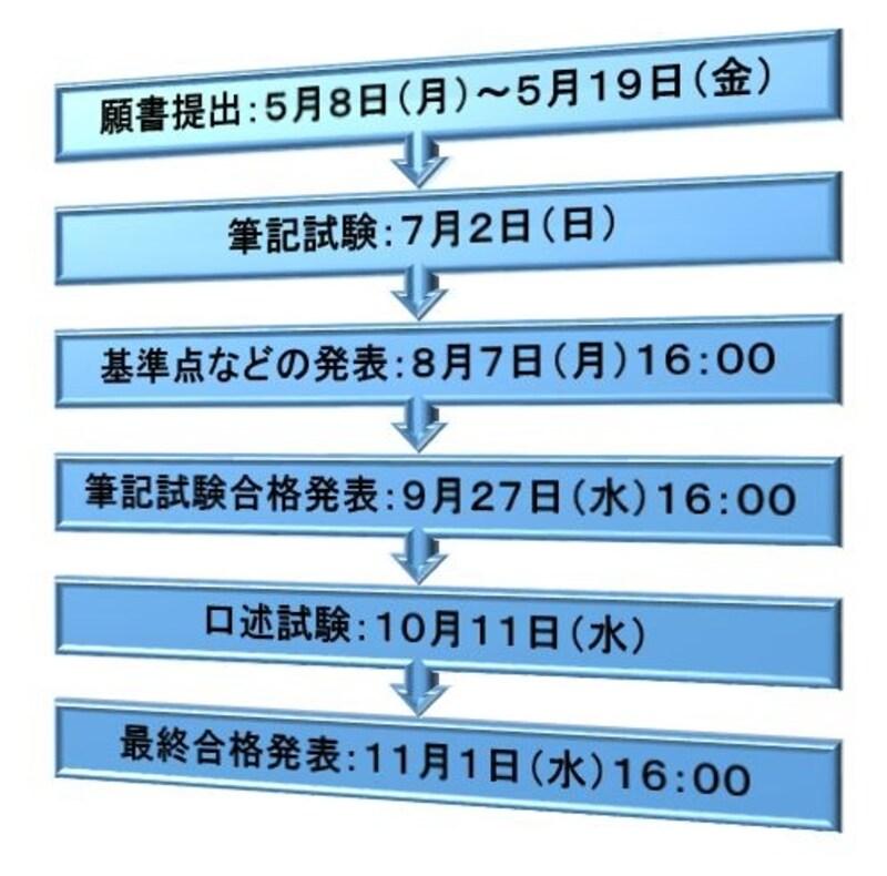 平成29年度司法書士試験・日程