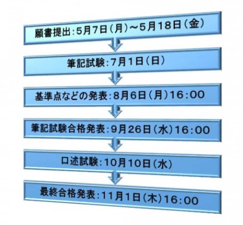 平成30年度司法書士試験日程