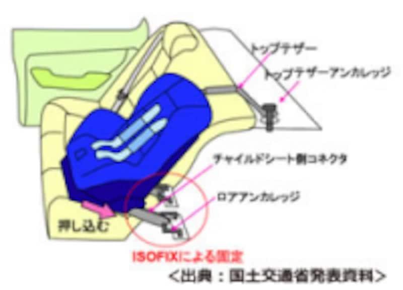 ISO-FIXの仕組み