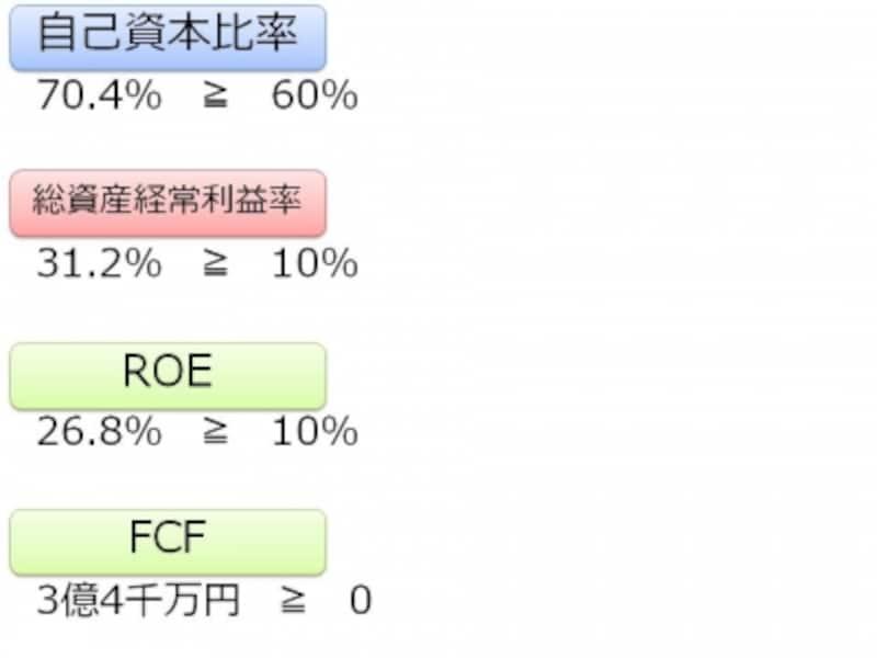 【図undefined自己資本比率、総資産経常利益率、ROE、FCF】
