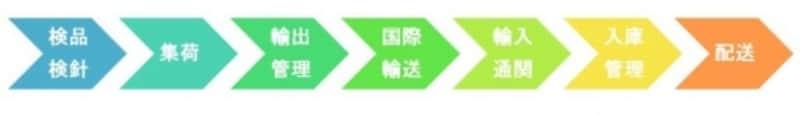 【図undefined現地工場から日本の店舗まで】