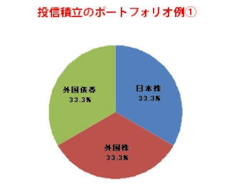 篠田さんが考えるポートフォリオの例