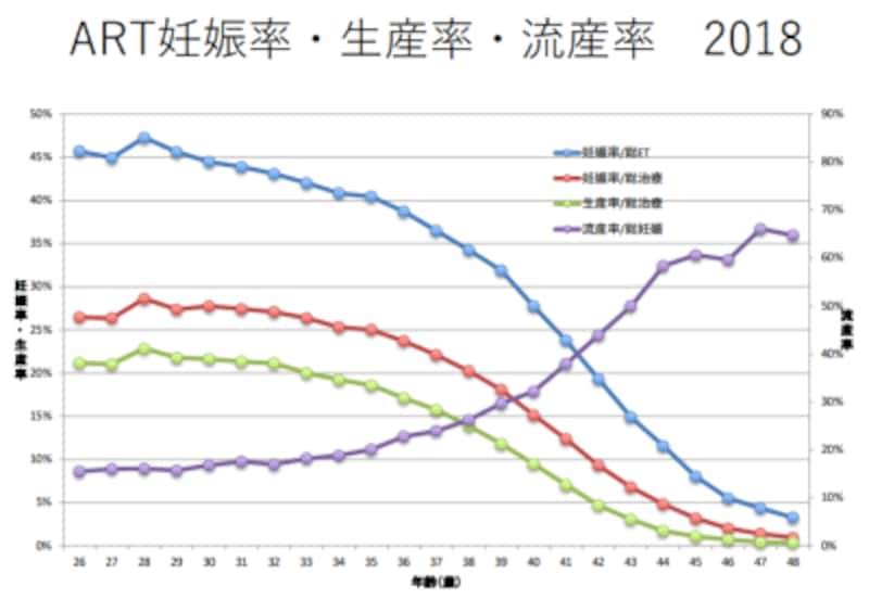 2018年生殖補助医療(ART)の治療成績(年齢別)※出典:日本産科婦人科学会 ARTデータブック2018