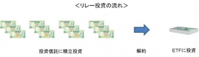 ETFの購入手数料の負担をおさえるためには少なくとも30万円以上貯めてからリレー投資を行うこと
