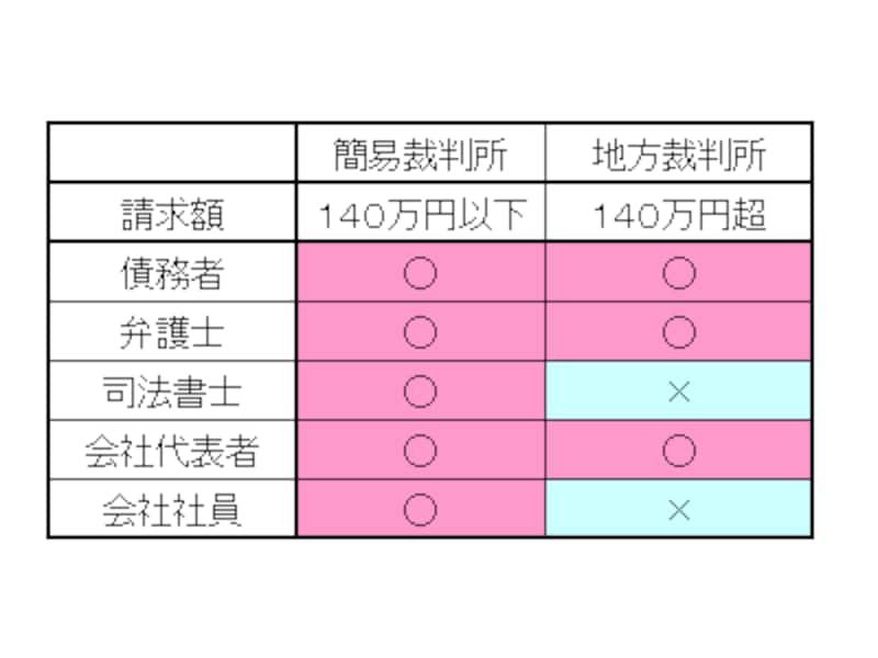 簡易裁判所と地方裁判所の比較
