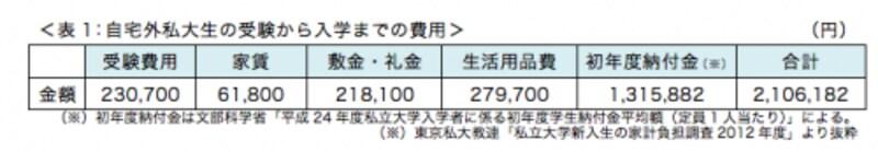 自宅外私大生の受験から入学までの費用