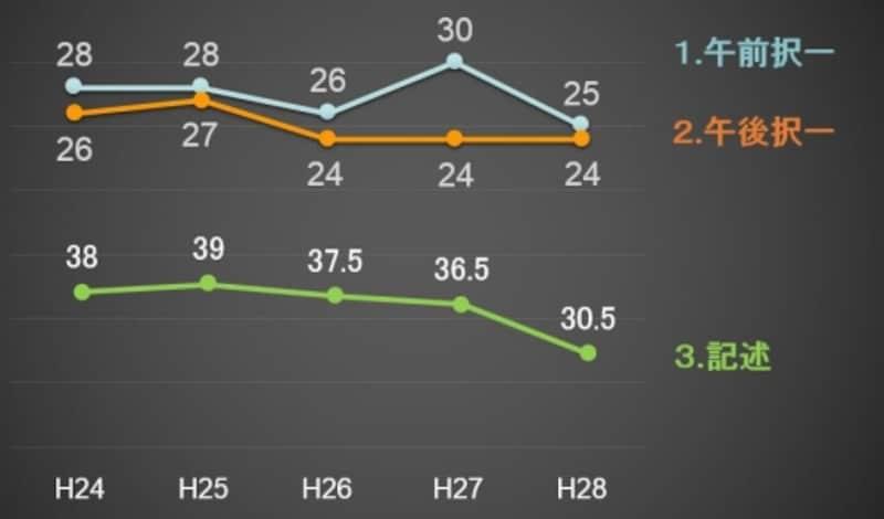 基準点の推移(平成28年度~平成24年度)