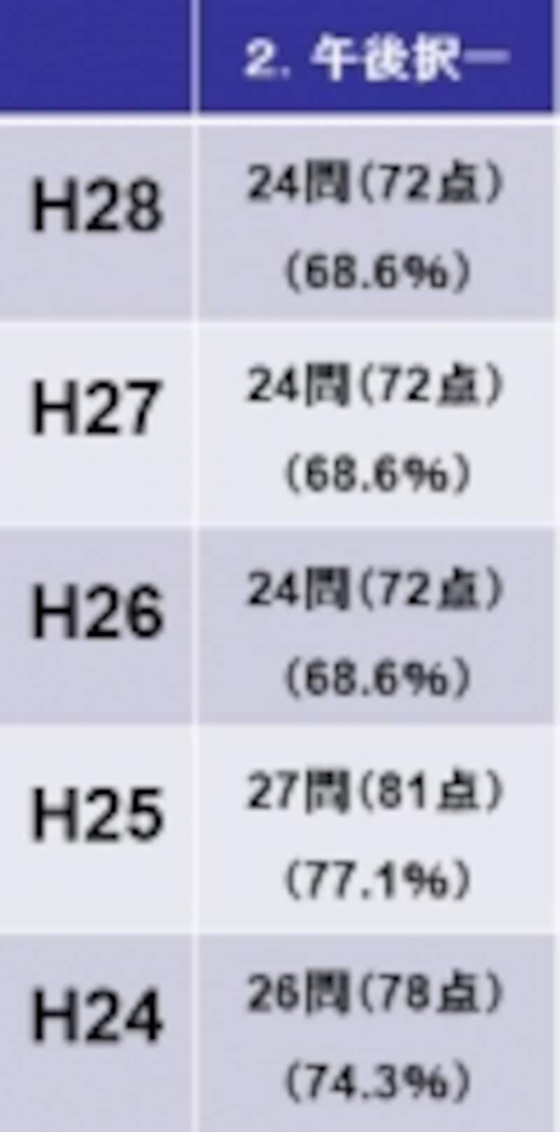 午後択一の基準点(平成28年度~平成24年度)