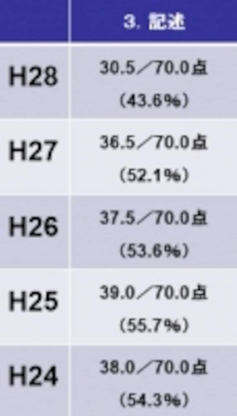 記述の基準点(平成28年度~平成24年度)