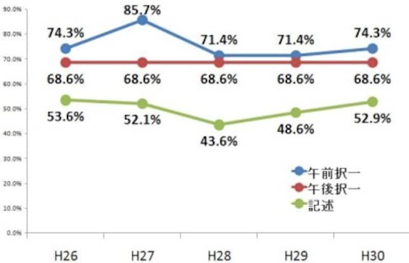 司法書士試験の基準点の推移(平成30年度~平成26年度)