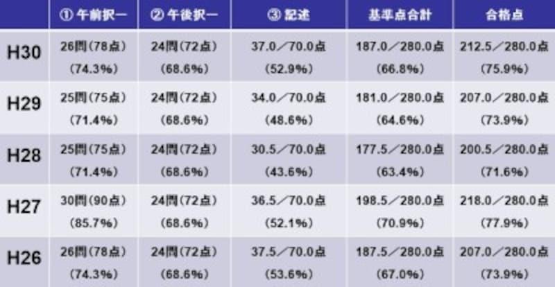 司法書士試験の基準点・合格点(平成30年度~平成26年度)