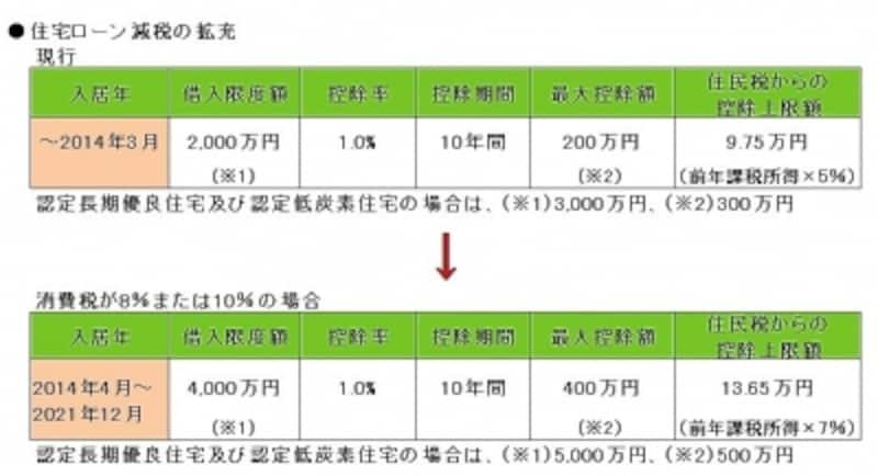 住宅ローン減税拡充