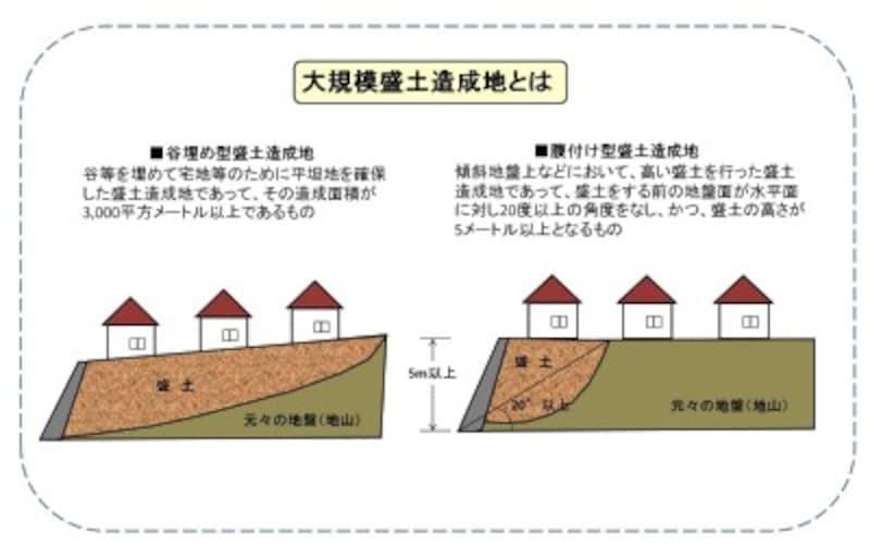 【図1】大規模盛土造成地に該当する条件(クリックで拡大)