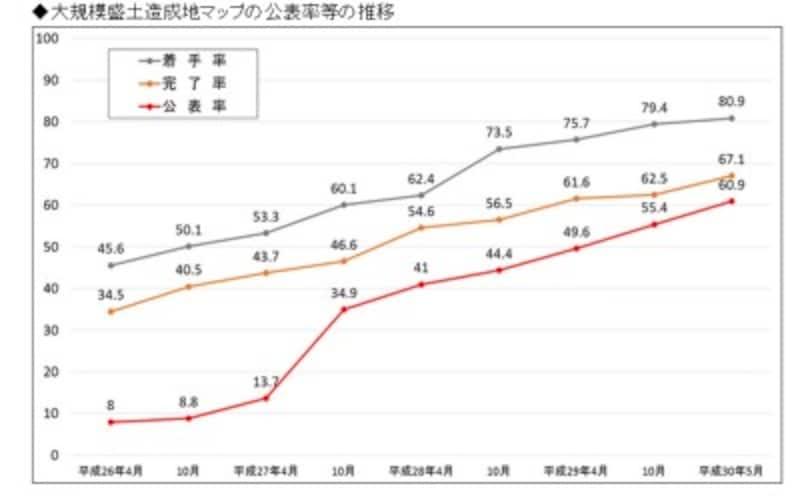 大規模盛土造成地マップの公表率等の推移(出典:国土交通省)