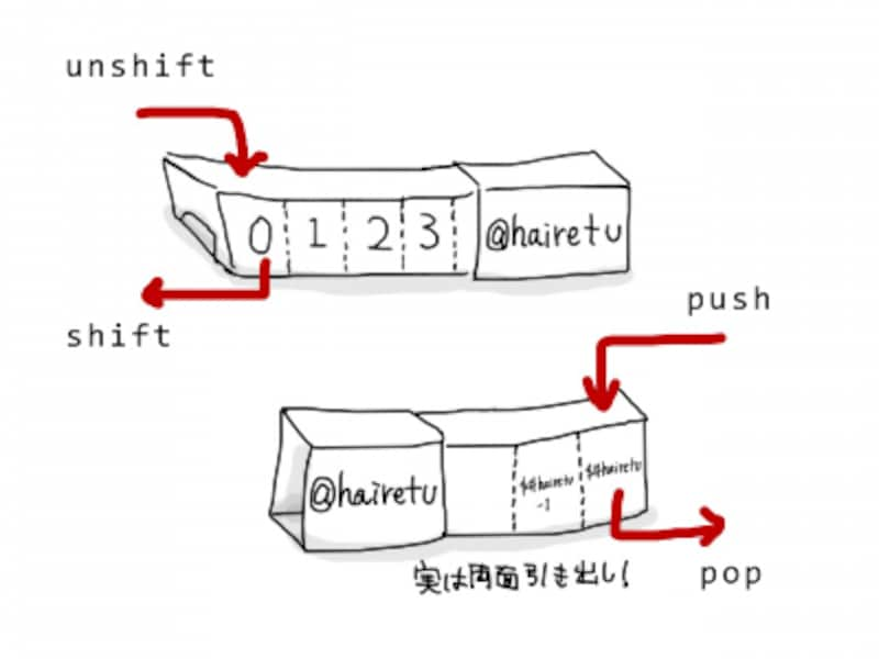 Perlの配列操作