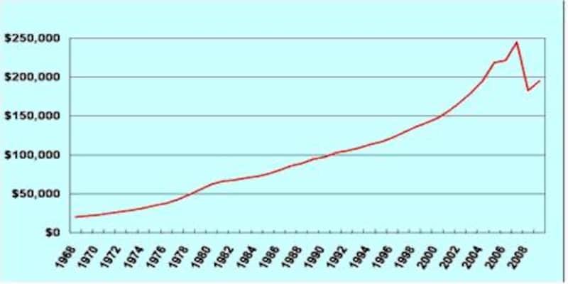 全米の典型的住宅の価格推移(中間値)
