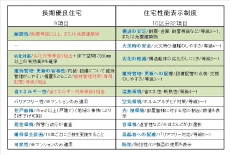 【表1】認定を受けるための条件比較(クリックで拡大)