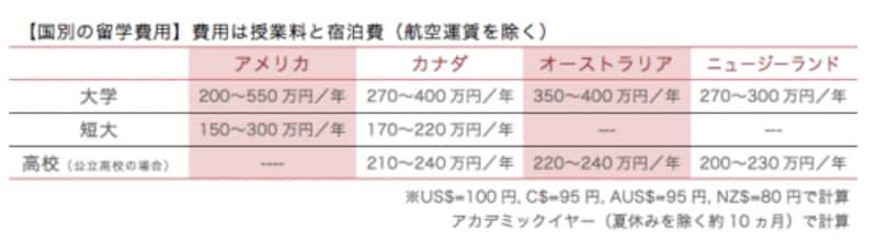 国別の留学費用