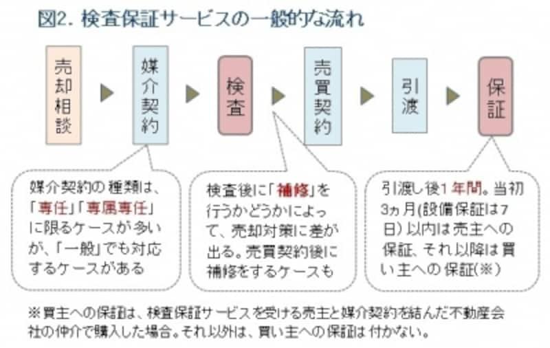 検査保証サービスの流れ図