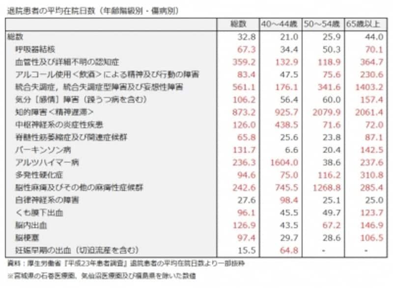 退院患者の平均在院日数(年齢階級別・傷病別)