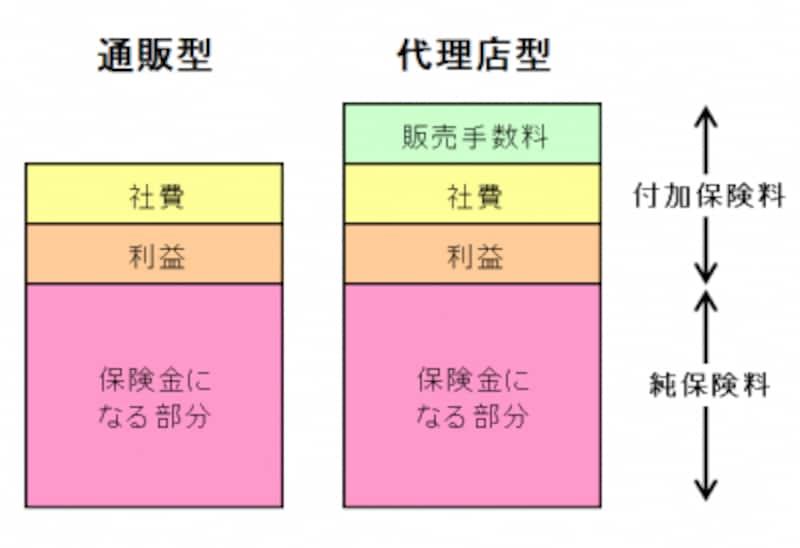 通販型と代理店型の保険料内訳は上図のとおり。両者の違いは「代理店手数料」の有無です