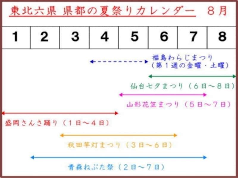 東北六県undefined県都の夏を彩る夏祭りの開催カレンダー