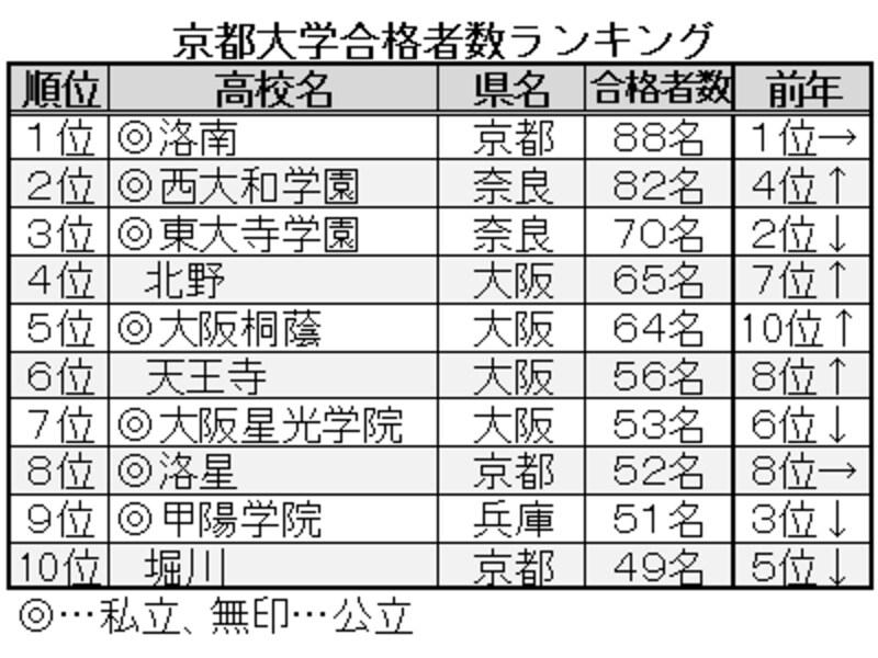 2013年、京都大学合格者数ランキングベスト10