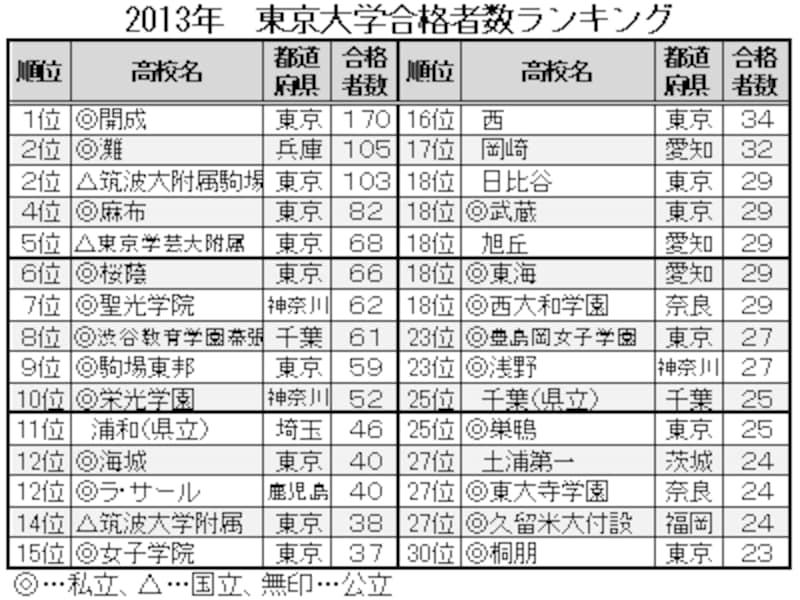 2013年、東京大学合格者数ランキングベスト30