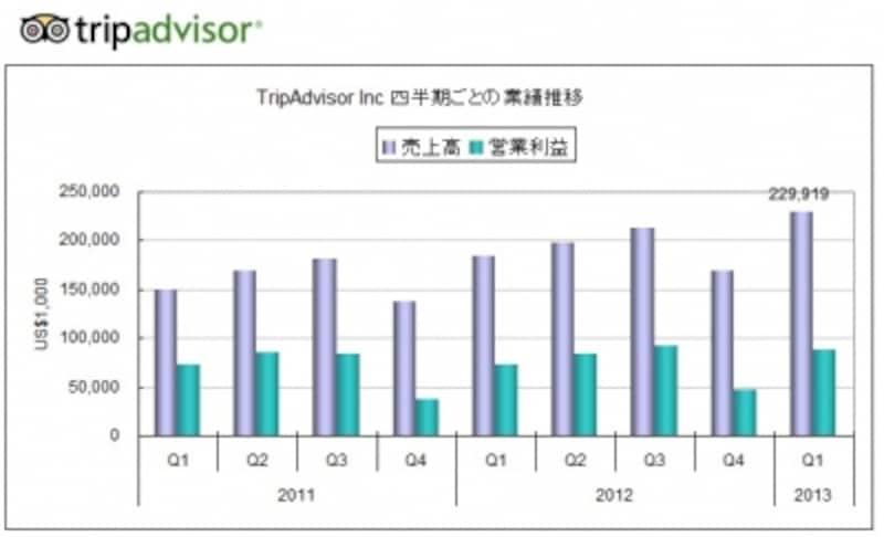 2013年第1四半期は25%増収、39%増益と高成長