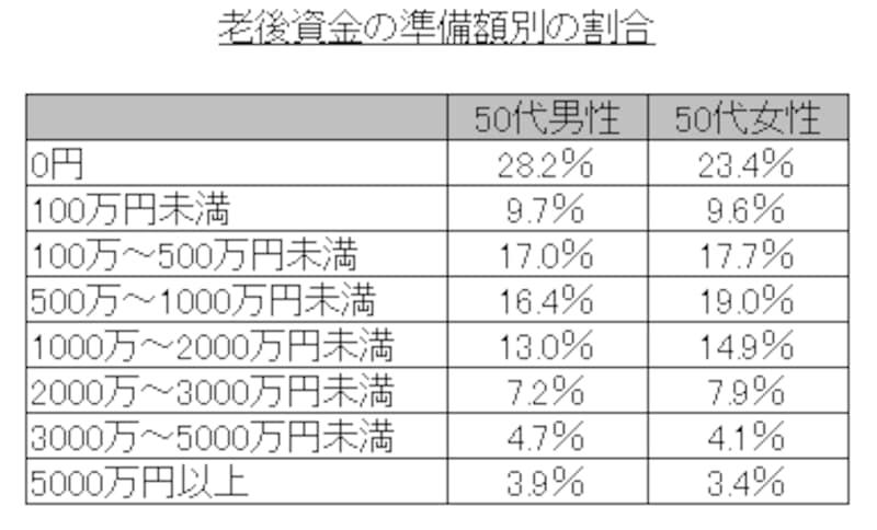 老後資金の準備額別の割合のグラフ