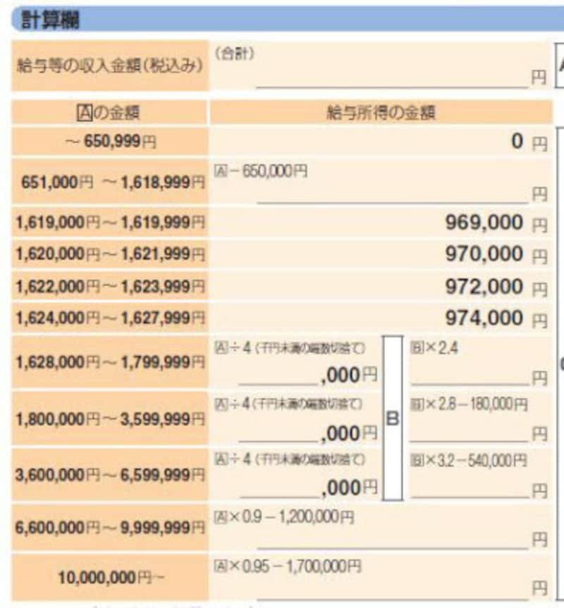 給与所得だけの場合にはこの表にあてはめて判定しましょう