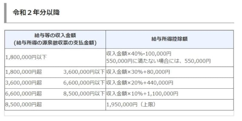 令和2年以降の給与所得控除額の算定表 (出典:国税庁タックスアンサーより)
