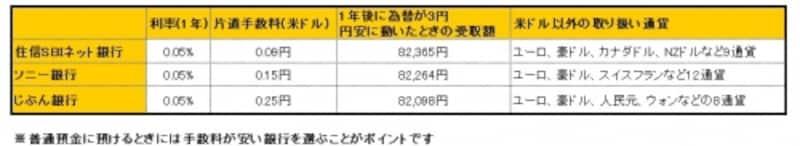 ※金利は6月21日時点。預入時の基準レートを97円、引出時の基準レートを100円として計算(税引前)