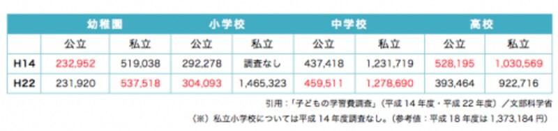 幼稚園~高校の学習費総額の比較