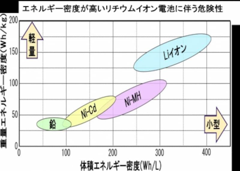 エネルギー密度が高いリチウムイオン電池における危険性