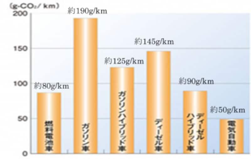 CO2排出量の少ないEV(出典)経済産業省の「水素・燃料電池実証プロジェクト」より中島作成