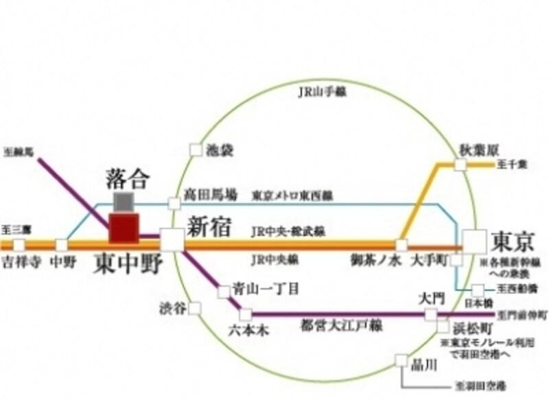 2駅3路線が利用できるマルチアクセス※JR中央・総武線「各停」利用、「新宿」でJR中央線「快速」に乗り換え(注)文中の所要時間は日中平常時のもので時間帯により異なり、乗換・待ち時間は含まれておりません。また、平成25年4月現在のもので変更になる場合があります。