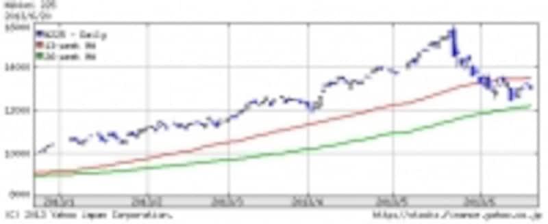 日経平均株価undefined日足チャート(出典:Yahoo!ファイナンス)