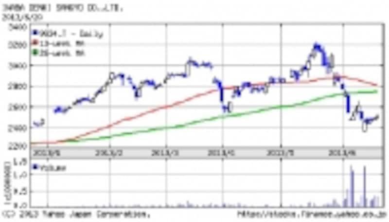 因幡電機産業undefined日足チャート(出典:Yahoo!ファイナンス)