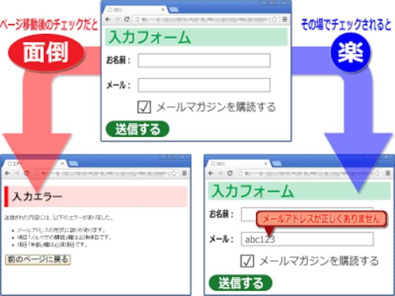 送信後にページ移動してからエラーが出ると戻るのが面倒(左)/入力と同時にエラーを表示してくれると楽(右)