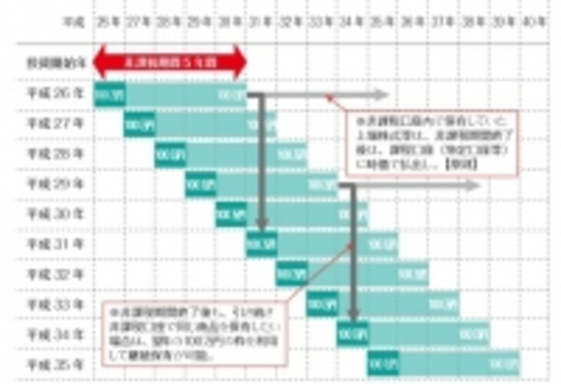 NISA制度概要イメージ(出典:政府広報オンライン)