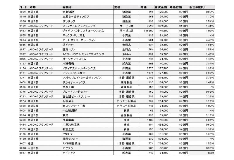 富士通 時価 総額