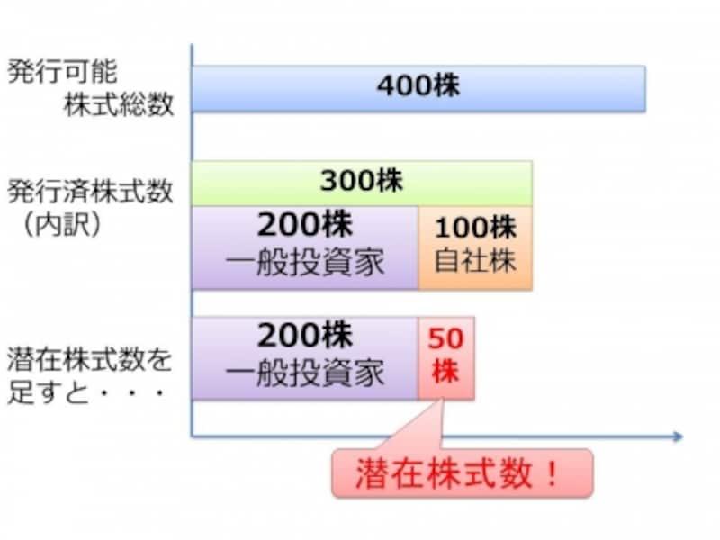 【図undefined発行可能株式総数、発行済株式数、自己株式数、潜在株式数】