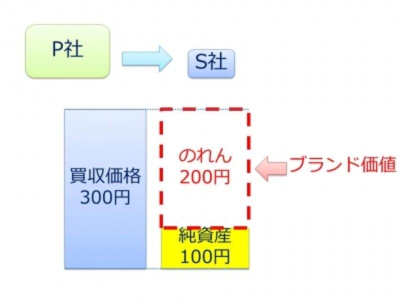 【図undefinedのれんのモデルケース】