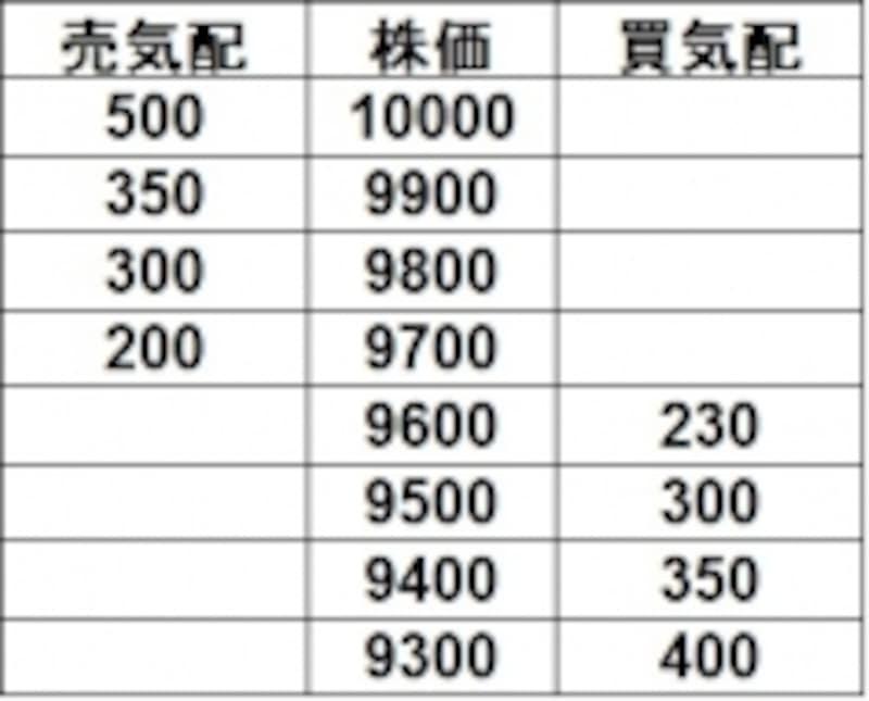 株式取引の板の例