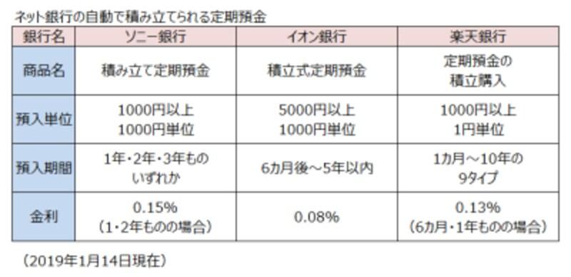ネット銀行の自動積立定期預金2019